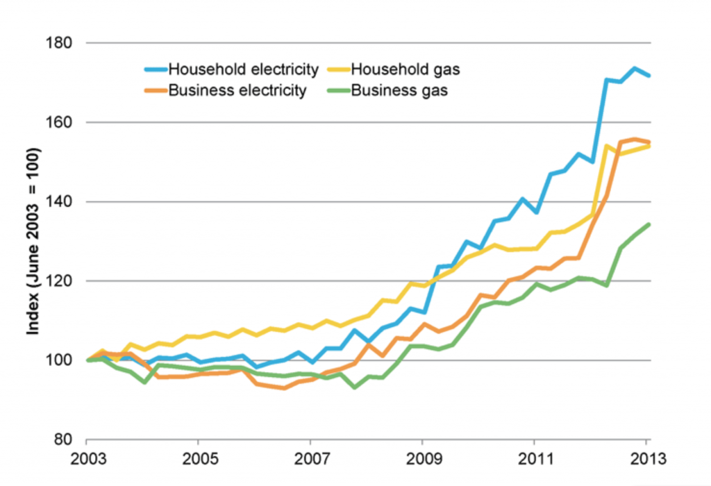 Energy prices rise