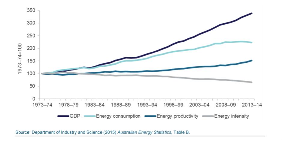 Electricity Demand